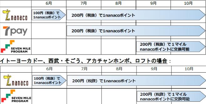 nanacoのポイント還元率は1%から0.5%に悪化!