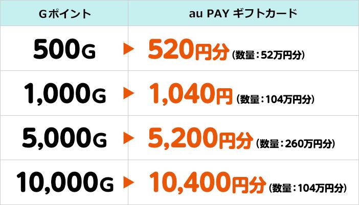Gポイント→au PAY ギフトカード