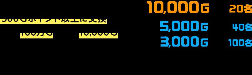 対象パートナーのポイントを500Gポイント以上に交換すると、総額100万G・最大10,000Gを抽選でプレゼント!